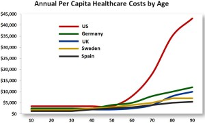Health Care Expenditures by Age
