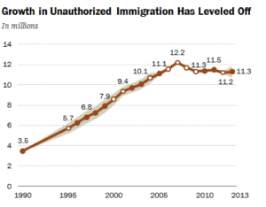 Immigrant Population
